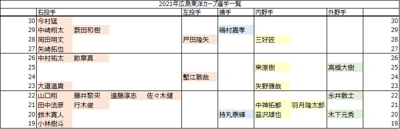 f:id:chunichi-wo-kangaeru:20211005195613p:plain