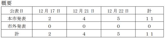 f:id:chuokurashinet:20201222181500p:plain