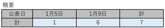 f:id:chuokurashinet:20210109191456p:plain