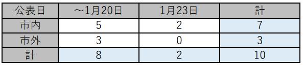 f:id:chuokurashinet:20210123184713p:plain