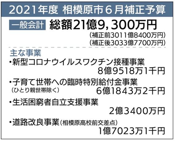 f:id:chuokurashinet:20210702151245p:plain