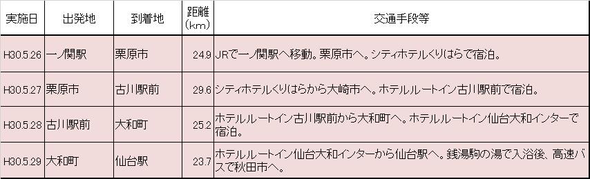 f:id:chuukounenrunner:20200902140839p:plain