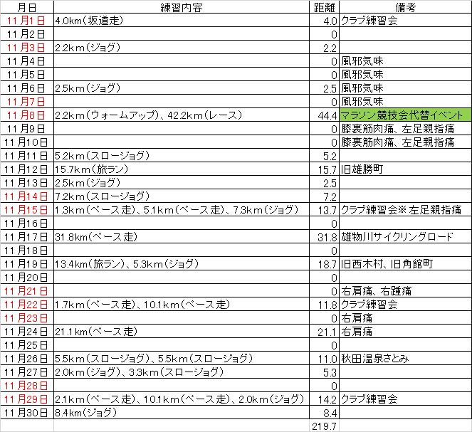 f:id:chuukounenrunner:20201130135038p:plain