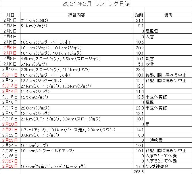 f:id:chuukounenrunner:20210228173125p:plain