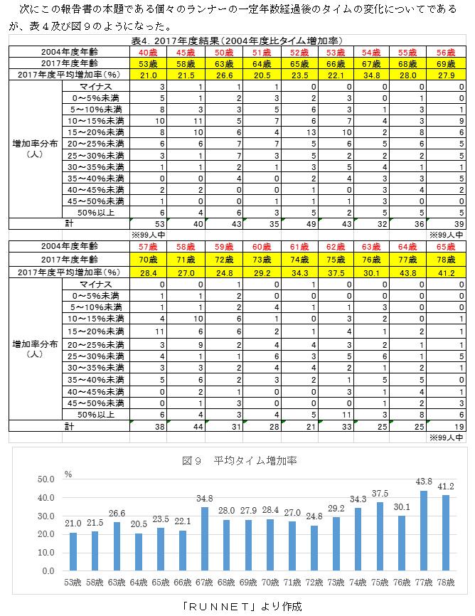 f:id:chuukounenrunner:20210524151749p:plain