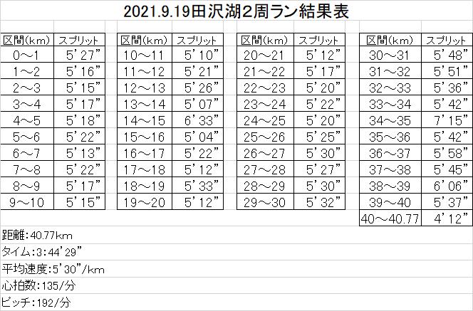 f:id:chuukounenrunner:20210920091537p:plain
