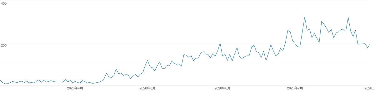 先月までのブログPV数/日の推移グラフ