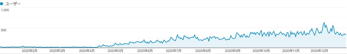 はてなブログ アクセス数 PV数 訪問者数 推移 グラフ