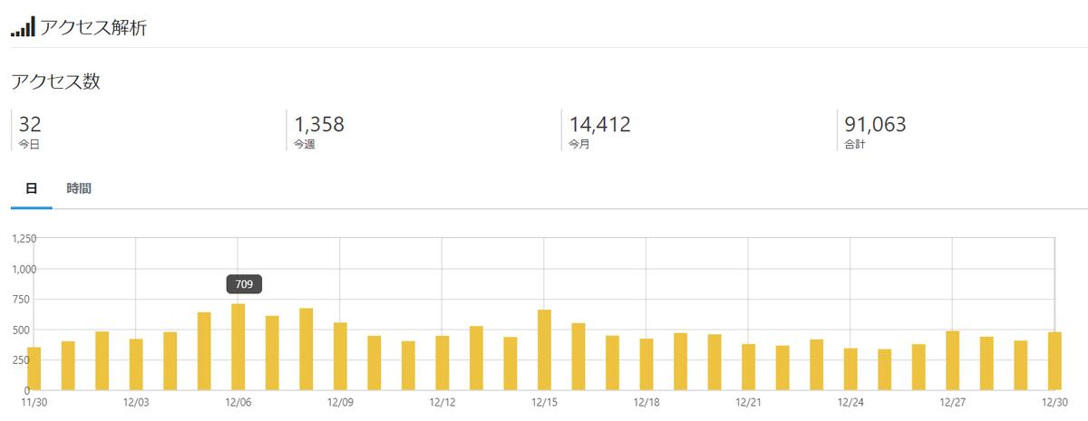 はてなブログ 2020年12月 PV アクセス数 グラフ