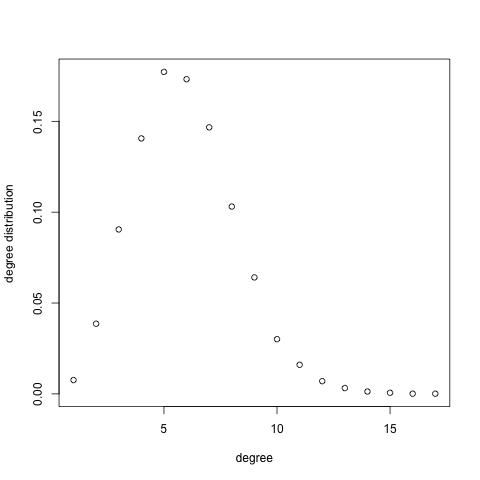 平均次数5でランダムグラフ