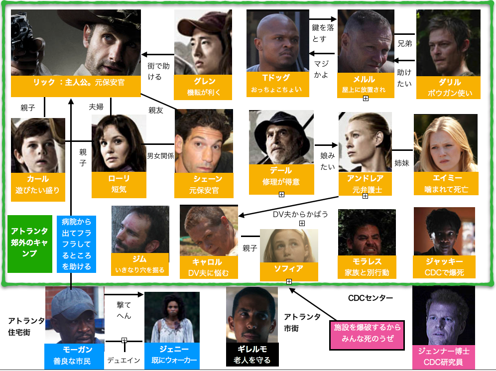 ウォーキング・デッド1登場人物相関図