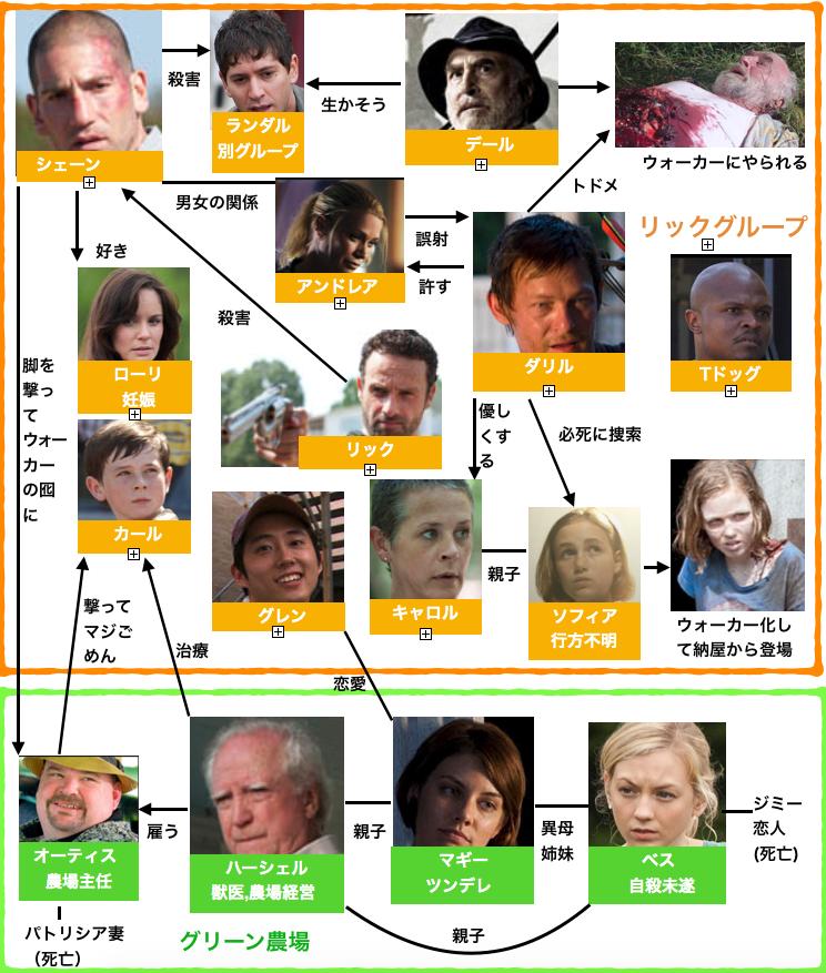 ウォーキングデッドシーズン2登場人物相関図