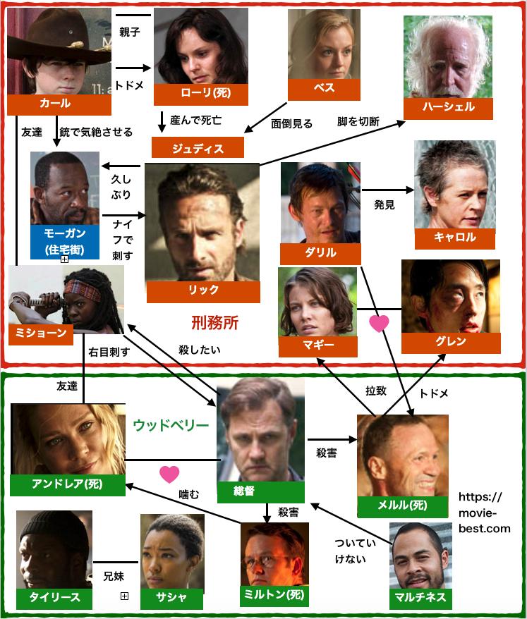 ウォーキング・デッド3の登場人物相関図