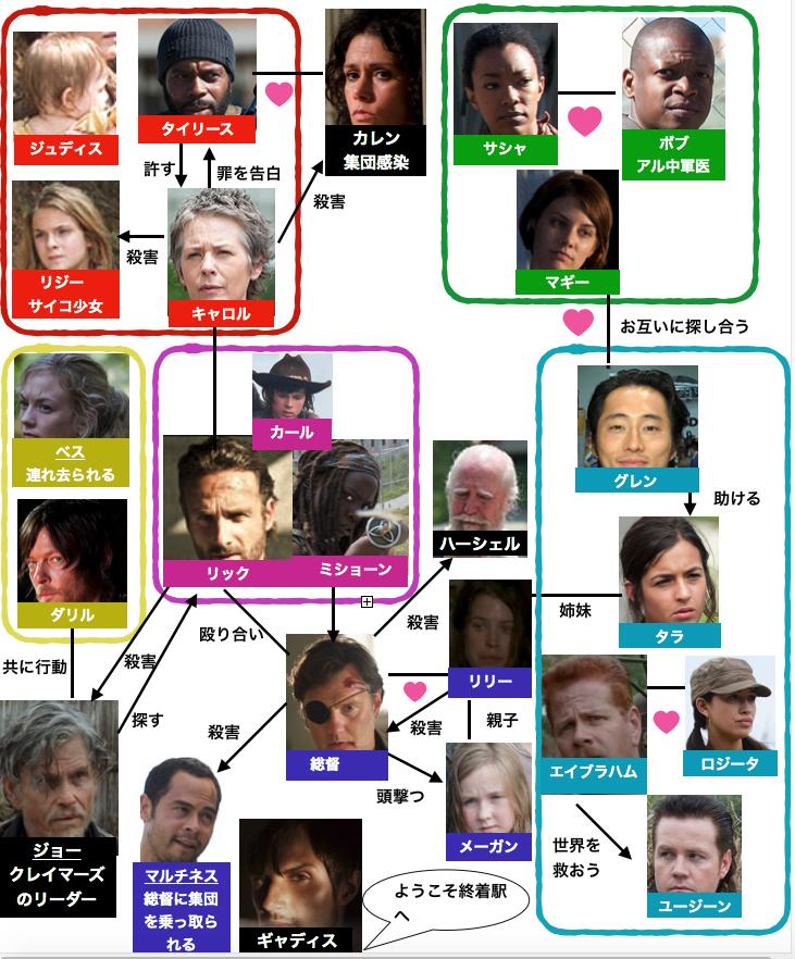 ウォーキング・デッドシーズン4登場人物相関図
