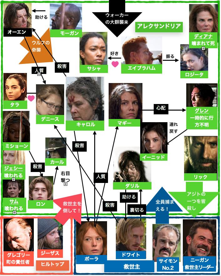 ウォーキング・デッドシーズン6登場人物イラスト