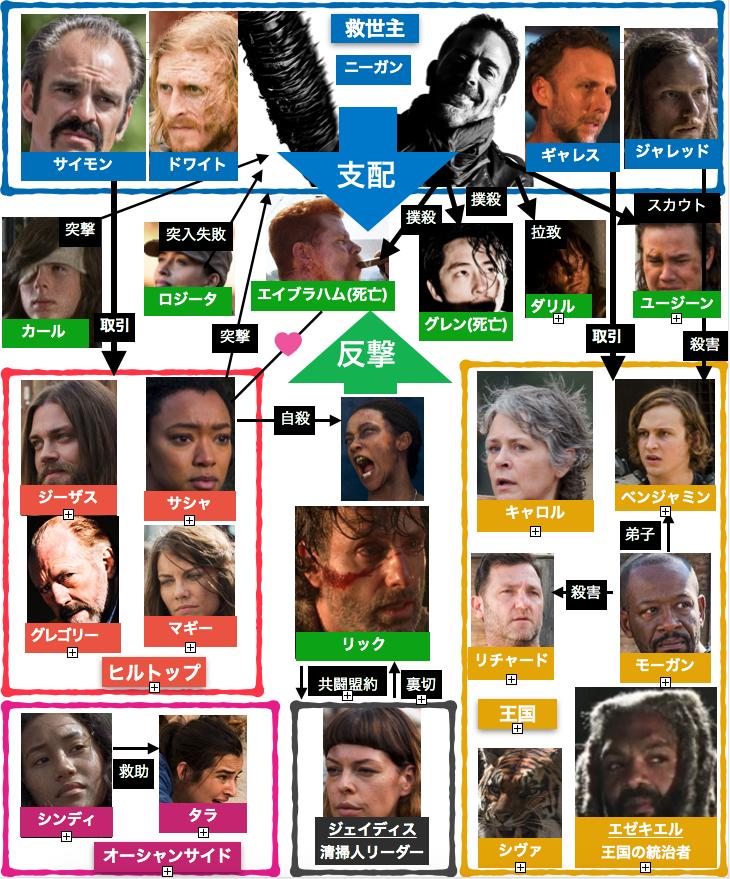 ウォーキング・デッドシーズン7登場人物相関図