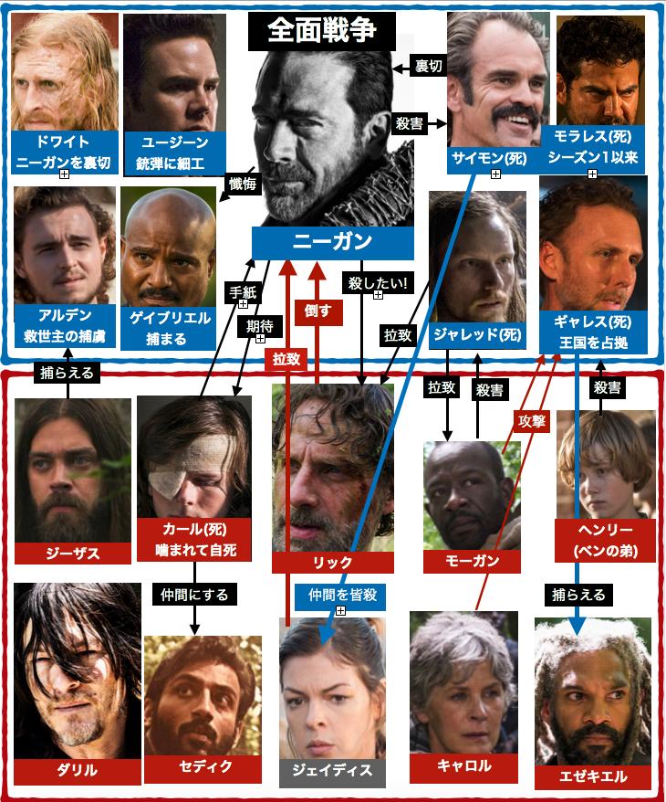 ウォーキング・デッドシーズン8登場人物相関図