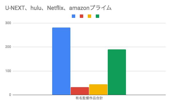 良質コンテンツ比較グラフ U-NEXT,hulu,Netflix,amamazonプライム