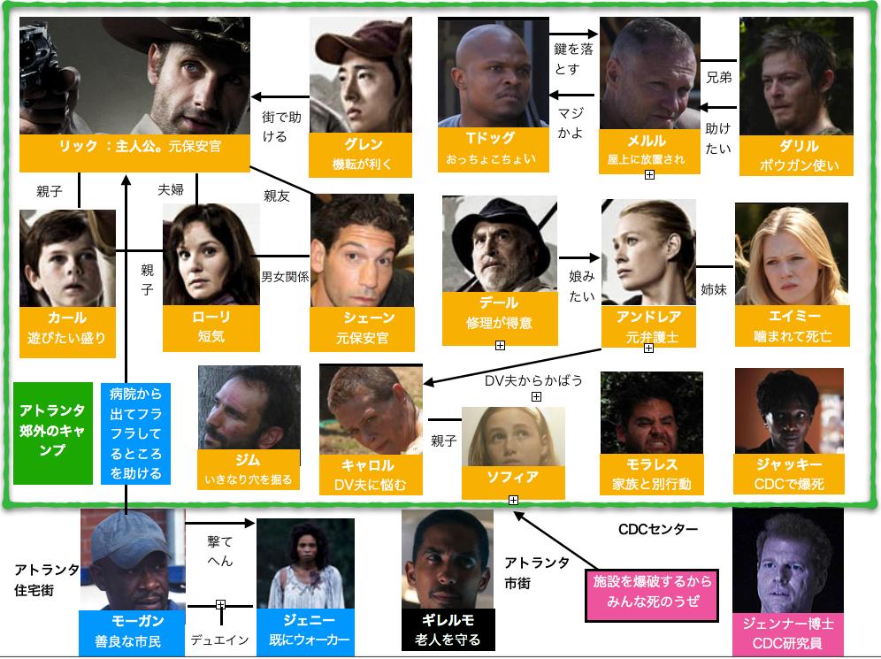 ウォーキング・デッドシーズン1登場人物相関図