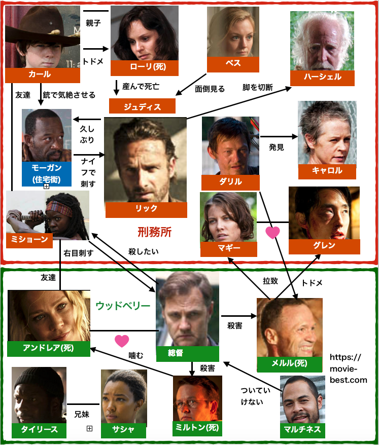 ウォーキング・デッド3-15 登場人物相関図