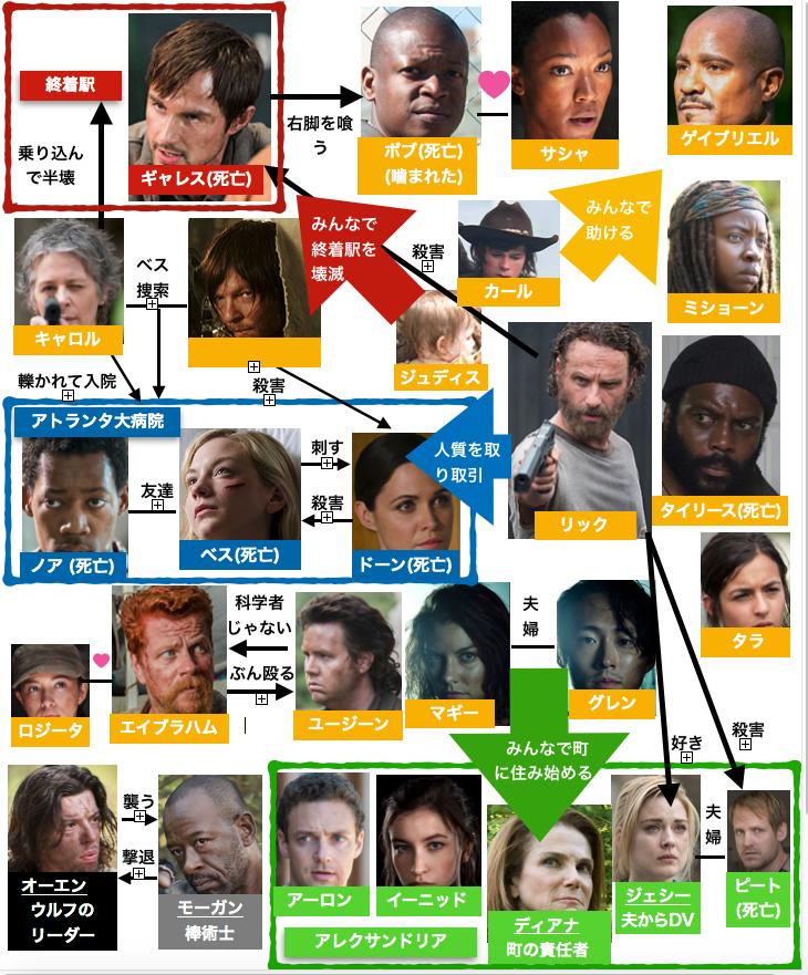 ウォーキング・デッド5タイリースと他の登場人物相関図
