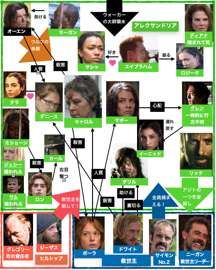 ウォーキング・デッドシーズン6デニースなど登場人物相関図