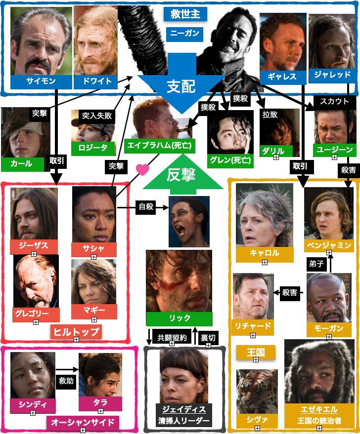 ウォーキング・デッド7登場人物相関図