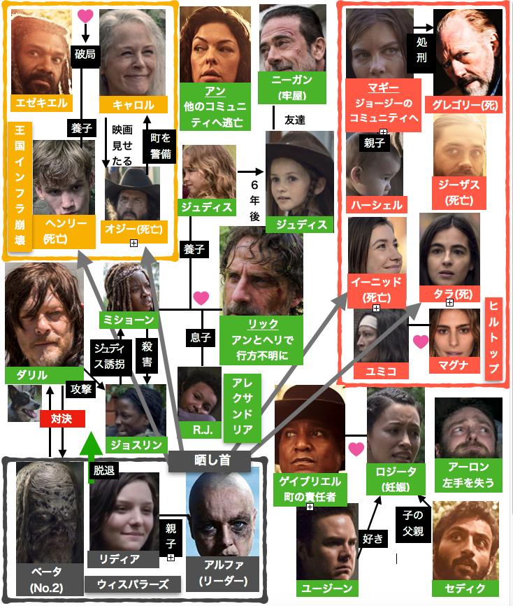 ウォーキング・デッド9 死亡したジーザスの人間関係相関図