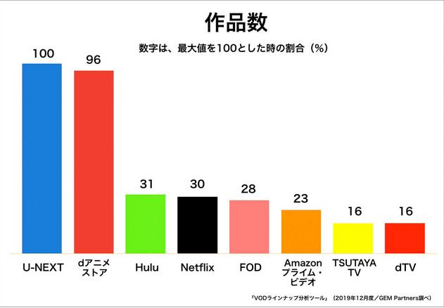 U-NEXTと他のVODアニメ本数比較グラフ