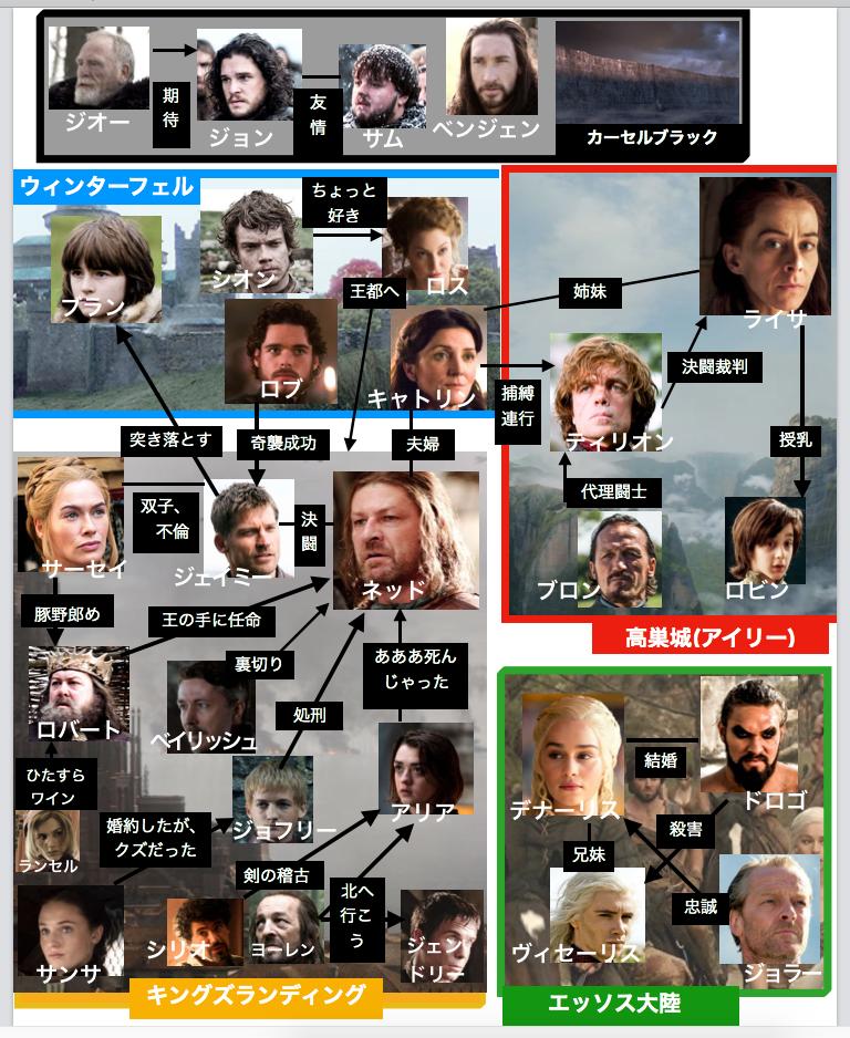 ゲーム・オブ・スローンズシーズン1登場人物相関図