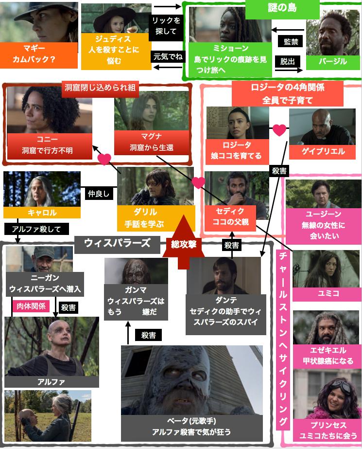 ウォーキング・デッド10登場人物相関図