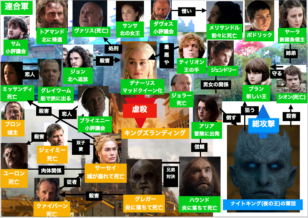 ゲーム・オブ・スローンズシーズン8登場人物の相関図