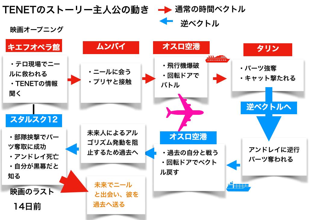 映画テネットのストーリーネタバレ解説図