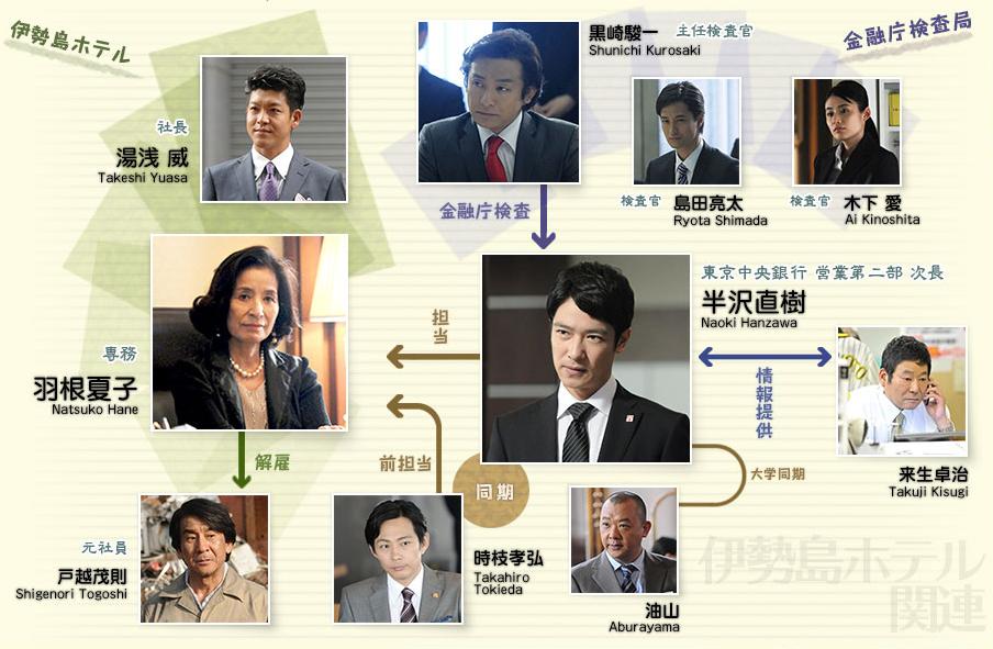 半沢直樹シーズン1 伊勢島ホテル編の登場人物相関図