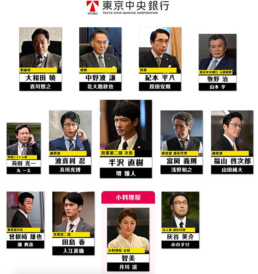 東京中央銀行の登場人物相関図 半沢直樹2