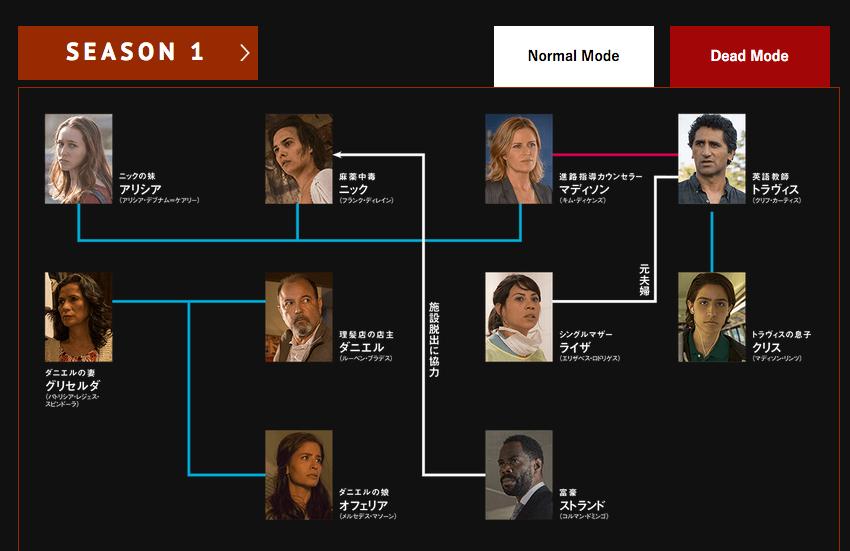フィアー・ザ・ウォーキング・デッドシーズン1のキャラ相関図