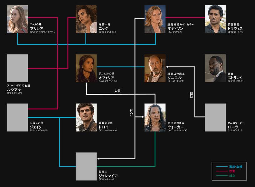 フィアー・ザ・ウォーキング・デッド3の登場人物キャスト相関図