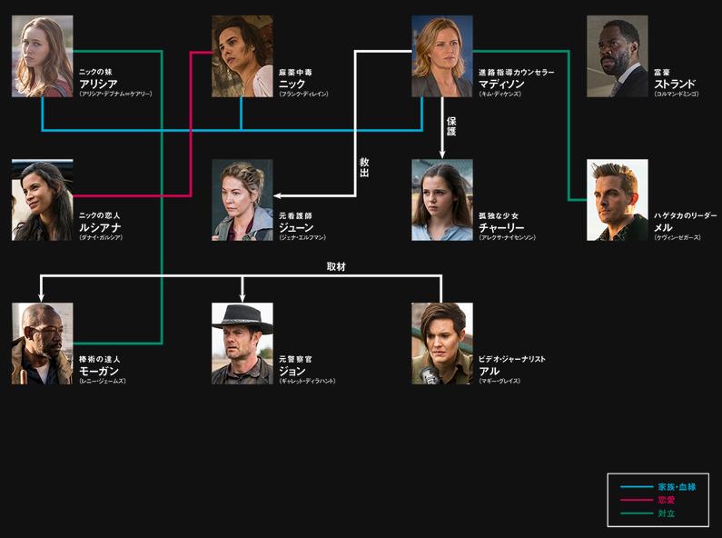 フィアー・ザ・ウォーキング・デッド4の登場人物相関図