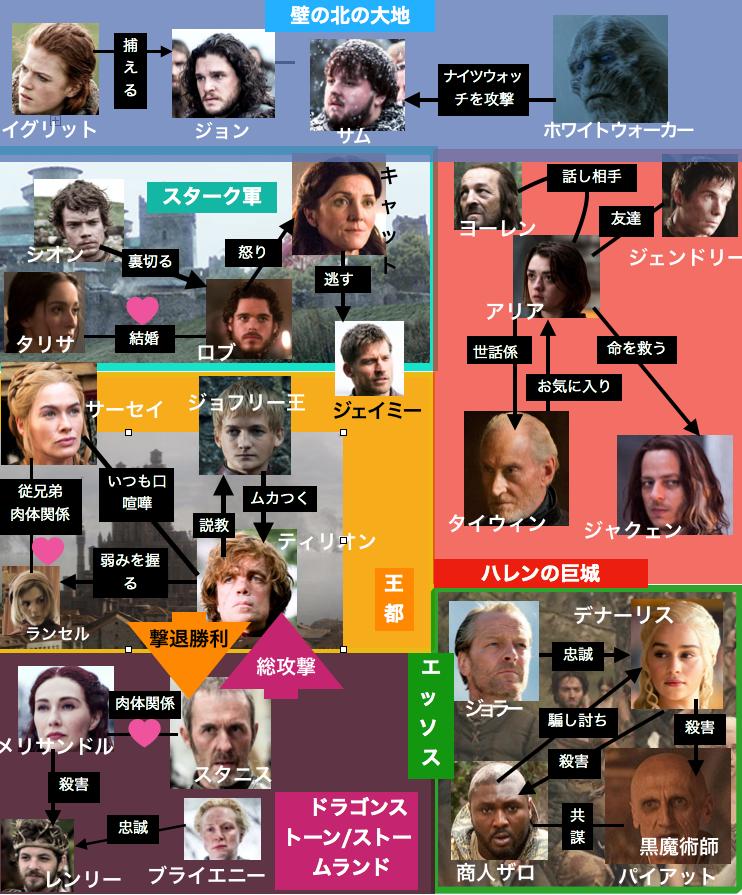 ゲーム・オブ・スローンズシーズン2の登場人物相関図