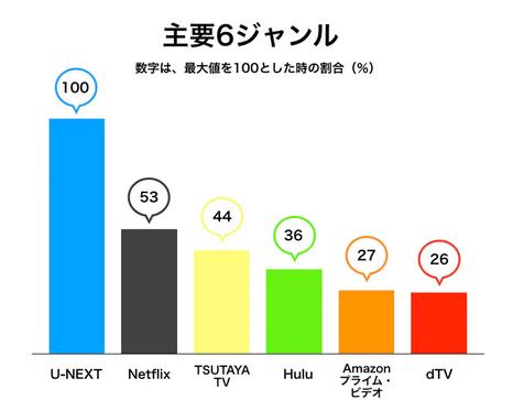 U-NEXTとNetflix主要6ジャンル作品数比較。洋画・邦画・海外ドラマ・韓流・アジアドラマ・国内ドラマ・アニメ