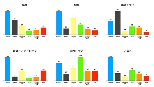ユーネクストとネットフリックスの韓流などジャンル別比較グラフ イラスト