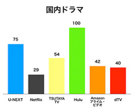 Huluが国内ドラマの配信総数に優れていることの証明グラフ