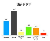 Hulu(フールー)が海外ドラマもそこそこの配信数である証明のイラストグラフ