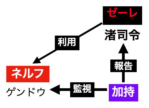 ゼーレの渚司令と加持とネルフの関係イラスト図