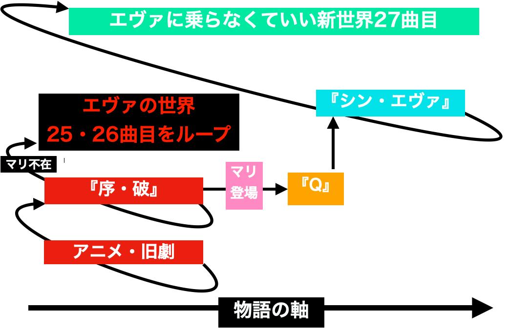 エヴァワールドのループ考察図、真希波マリがエヴァの世界を終わらせた