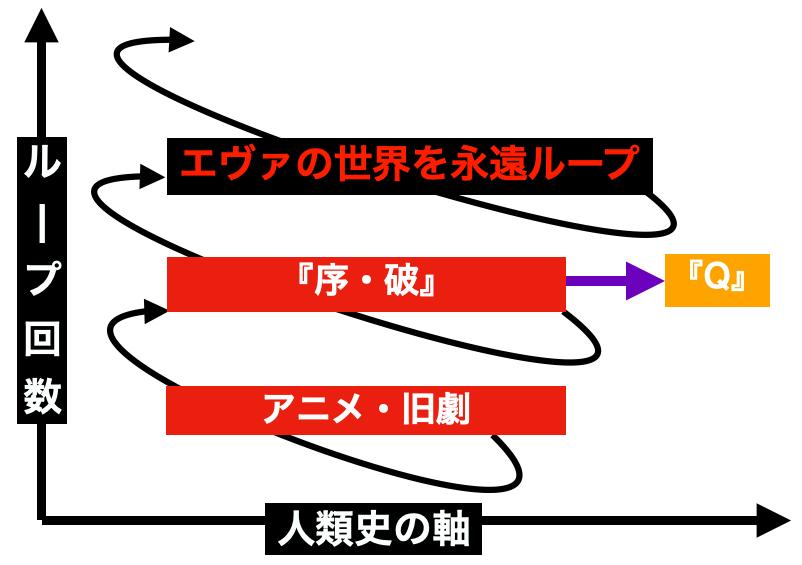 序・破・Qのループと世界ラインのイラスト解説