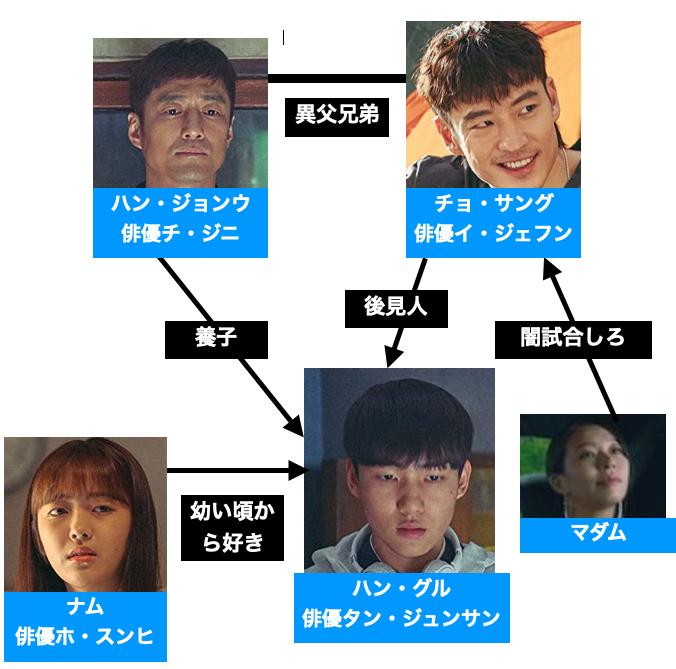 韓国ドラマ『ムーブ・トゥ・ヘブン 私は遺品整理士です』キャスト登場人物の相関図