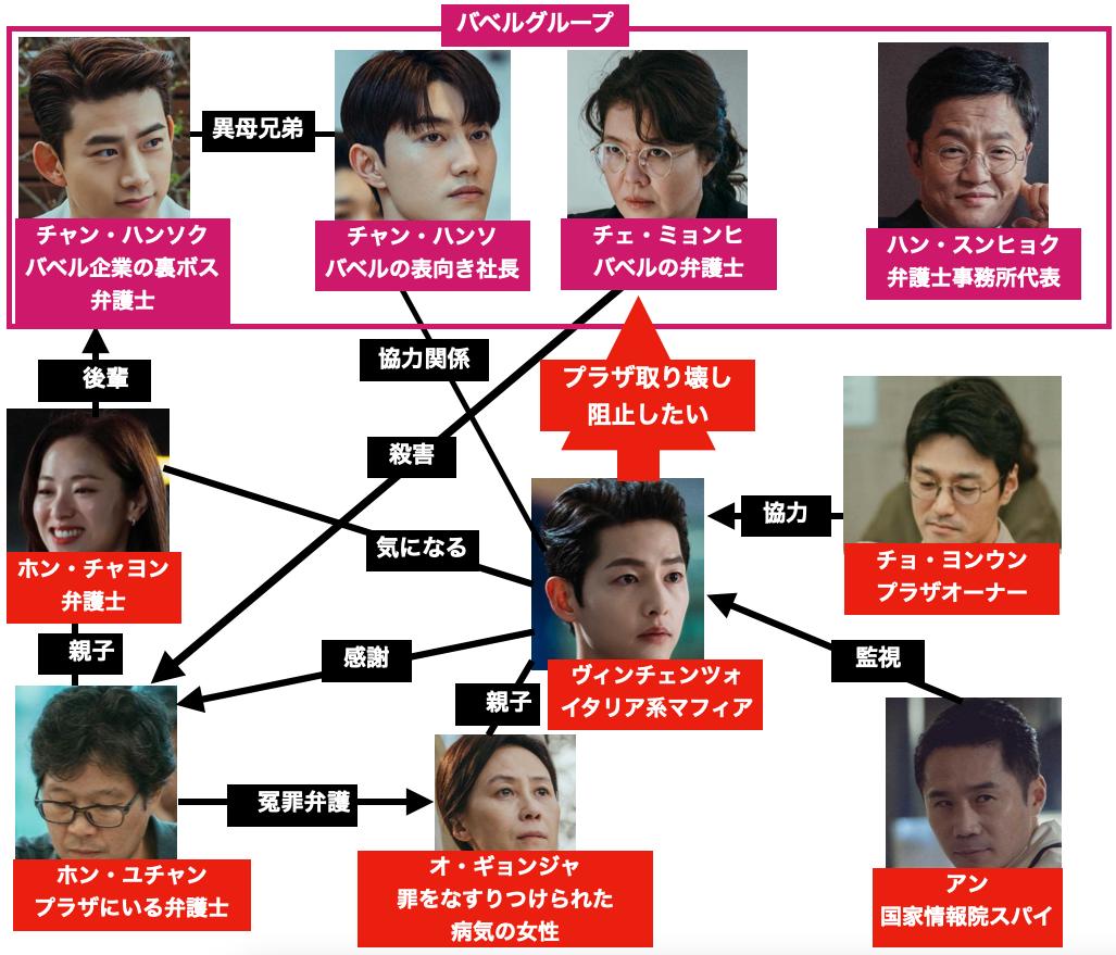 韓国ドラマヴィンチェンツォの登場人物相関図 あらすじネタバレ含む