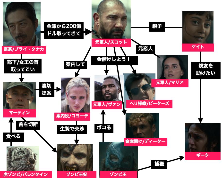 Netflix映画『アーミー・オブ・ザ・デッド』登場人物相関図