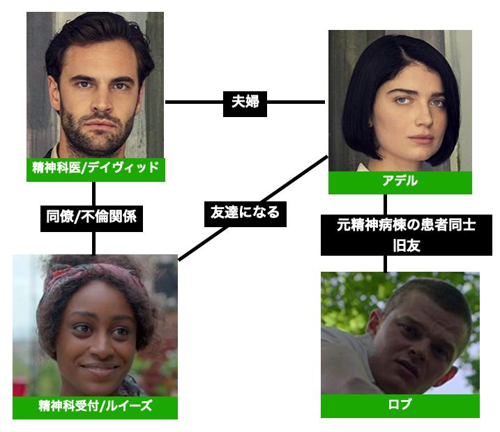 Netflixドラマ 瞳の奥に 登場キャラクター相関図